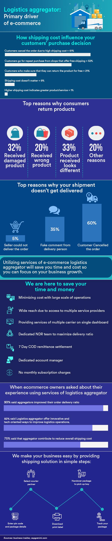 logistics aggregator